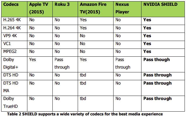 Nvidia Shield Android TV vs Apple TV vs Roku 3 vs Fire TV vs