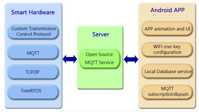 Vigtek_IOT_Core_Software_framework