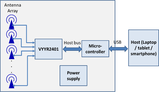 Walabot Block Diagram