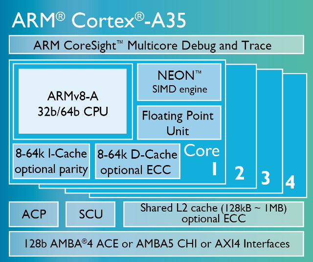 block diagram of linux arm introduces cortex a35 64 bit low power core  armv8 m  arm introduces cortex a35 64 bit low power core  armv8 m