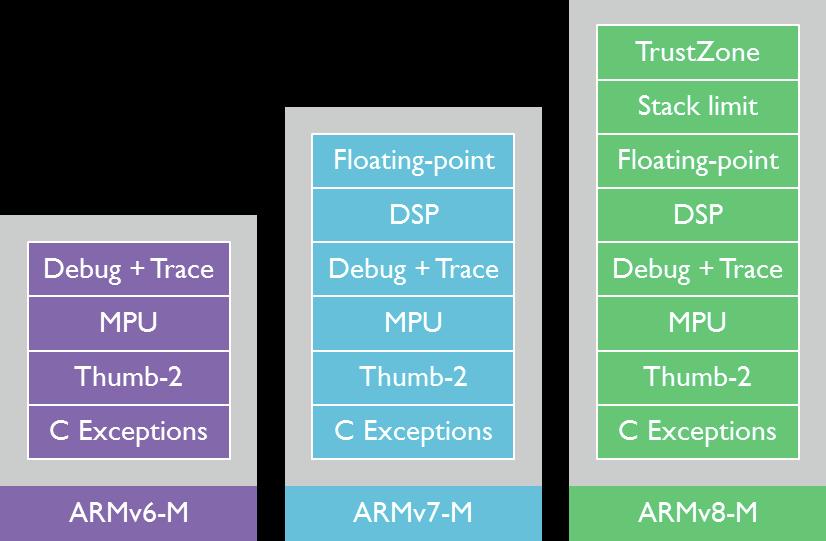 ARMv6-M vs ARMV7-M vs ARMv8-M