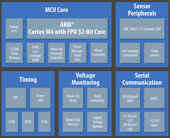 Ambiq Micro Apollo MCu Block Diagram