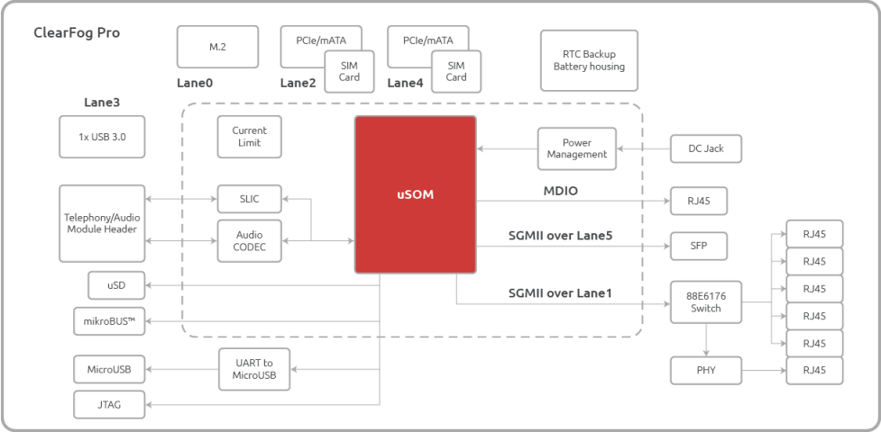 ClearFog Pro Block Diagram (Click to Enlarge)