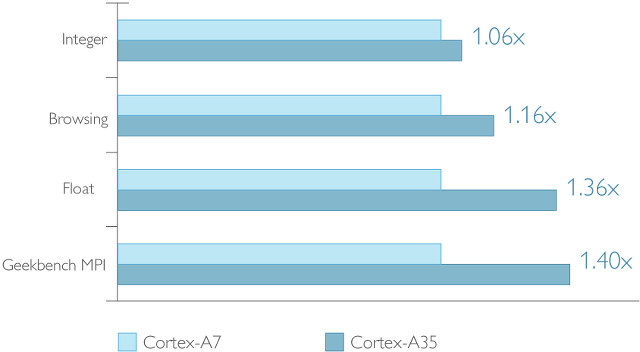 Cortex A7 vs Cortex A35 Performance