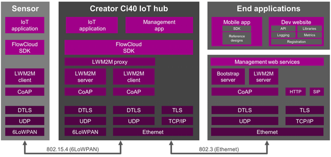 Creator Ci40 Open Source Software Stack (Click to Enlarge)