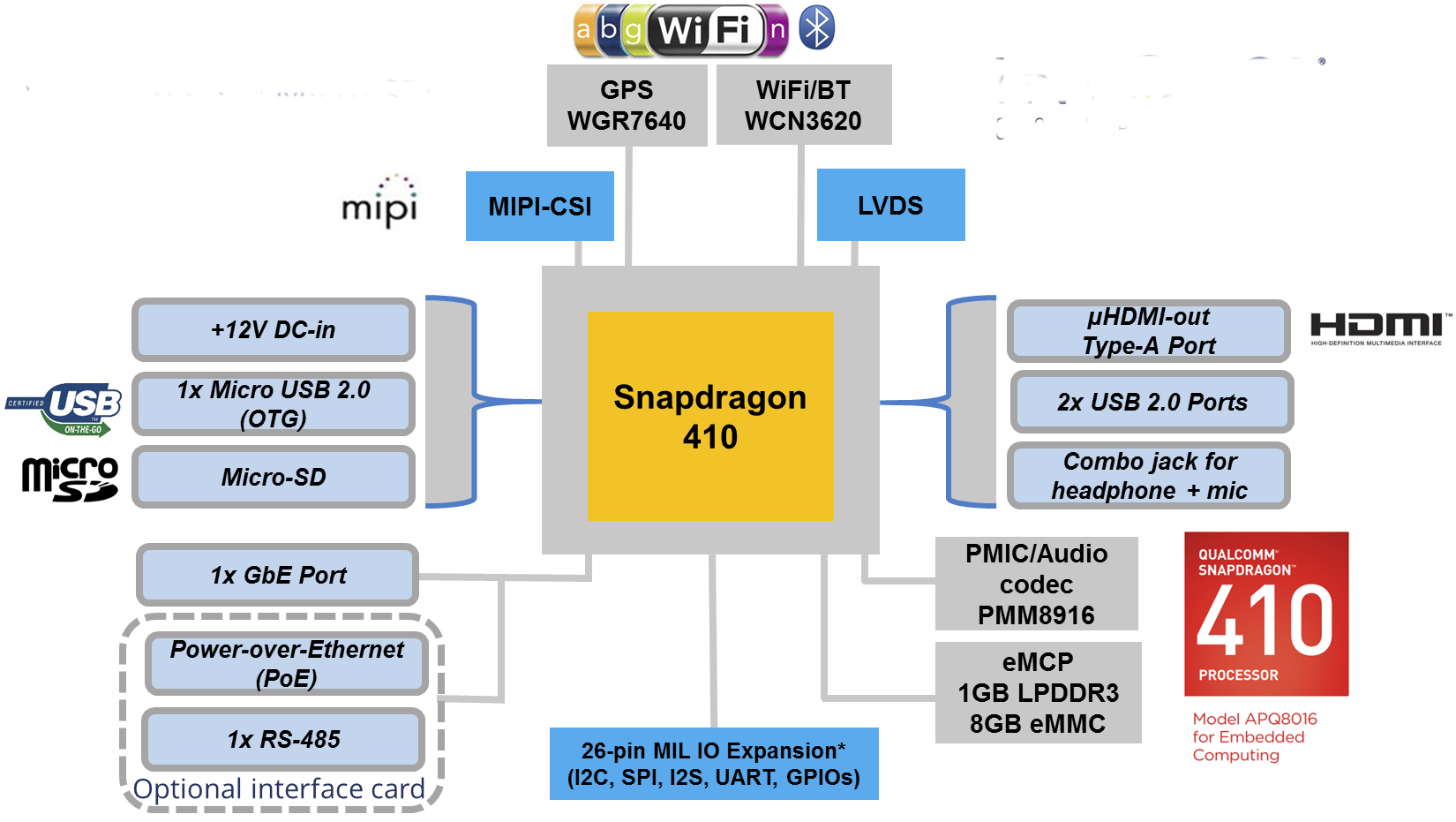 Block Diagram (Click to Enlarge)