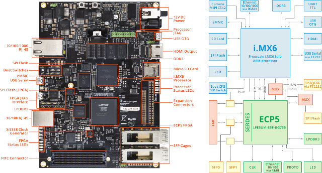 Kondor Ax Fpga   Arm Networking Board Targets Base Stations  Iot Gateways And Ip Cameras