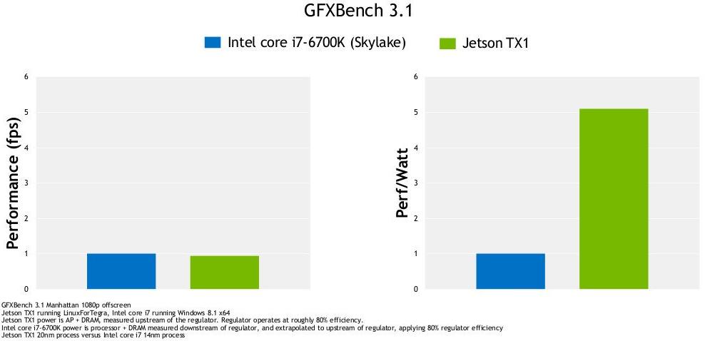 Jetson TX1 Board vs Skylake (iCore i7) Computer