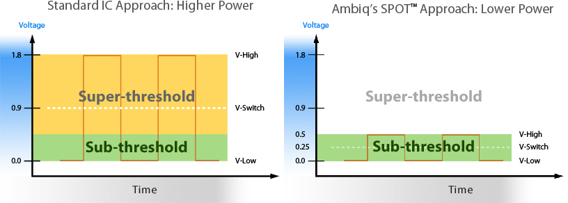 Voltage Levels for Standard IC vs Ambiq SPOT IC
