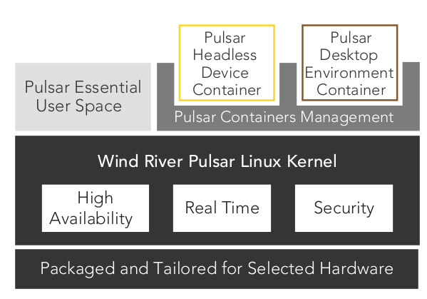 Wind River Pulsar Linux Software Architecture