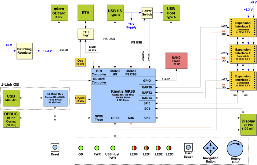 Segger Empower Is An Embos Rtos Evaluation Board With A J