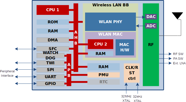 NRC6101 Block Diagram