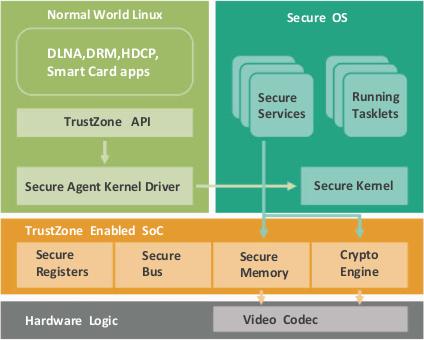 Amlogic S9xx DRM Secure OS