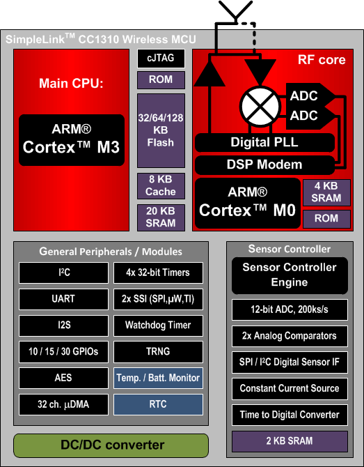 TI CC1310 MCU Block Diagram