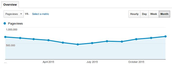 CNX_Software_2015_Traffic