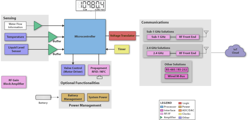 Connected Water Meter Block Diagram