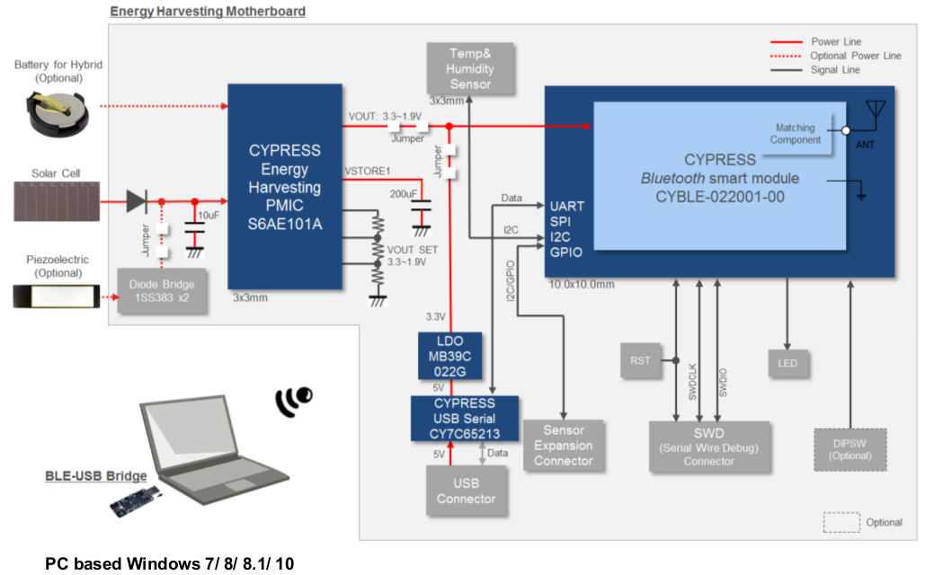 Cypress unveils a 49 solar powered iot development kit with block diagram click to enlarge ccuart Image collections