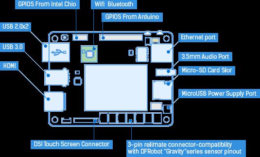 Lattepanda is a arduino compatible intel atom board