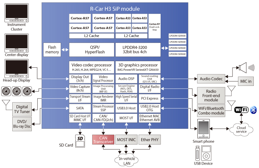 Renesas R-Car H3 Processor and SIP Module Block Diagram