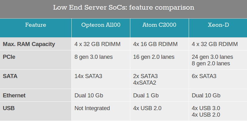 AMD Opteron A1100 vs IntelAtom C2700 and Xeon D