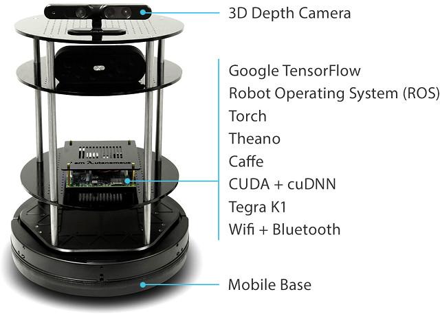 Autonomous_Deep_Learning_Robot