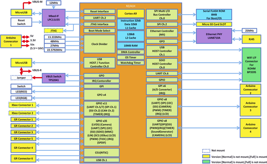 Block Diagram for GR-PEACH (Clock to Enlarge)