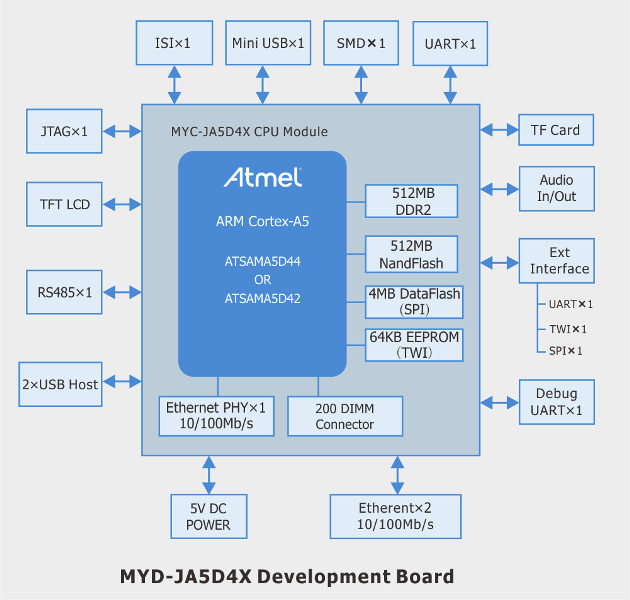 MYD-JA5D4X Development Board System Block diagram