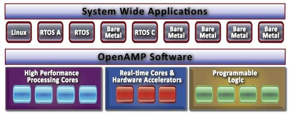 OpenAMP_Architecture