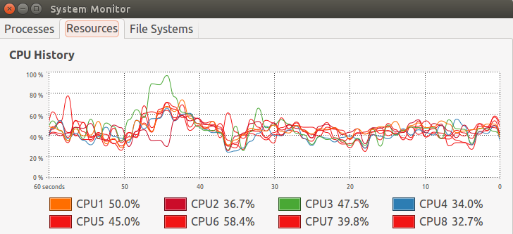 CPU Usage during GPU Accelerated Video Transcoding