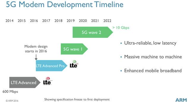 5G Modem Roadmap