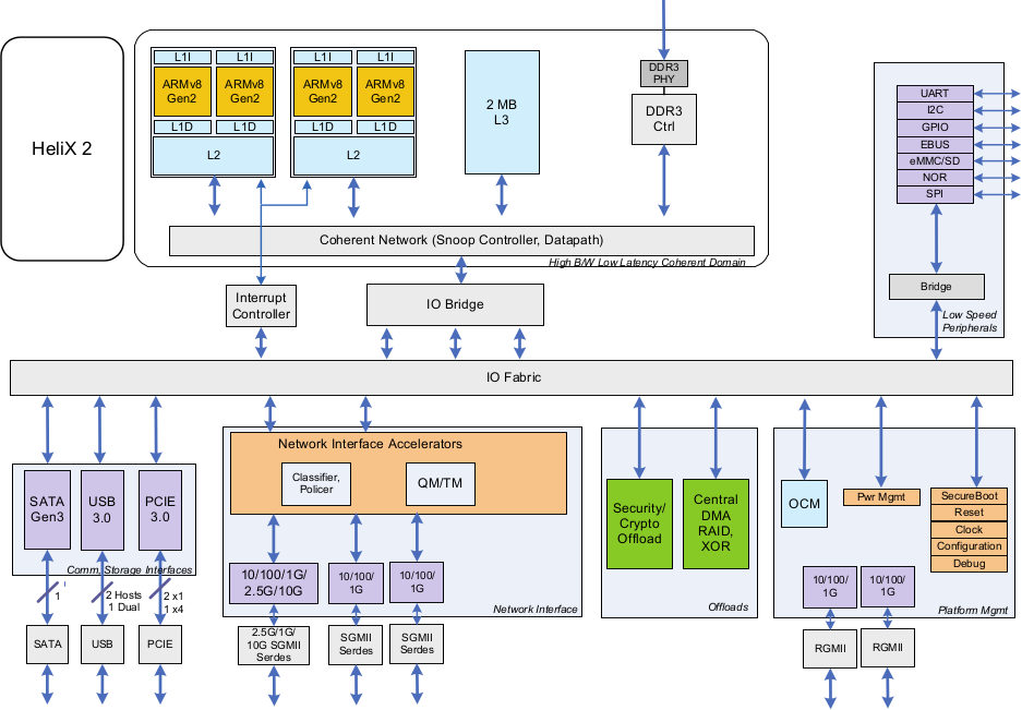 HeliX2 Processor Block Diagram (Click to Enlarge)