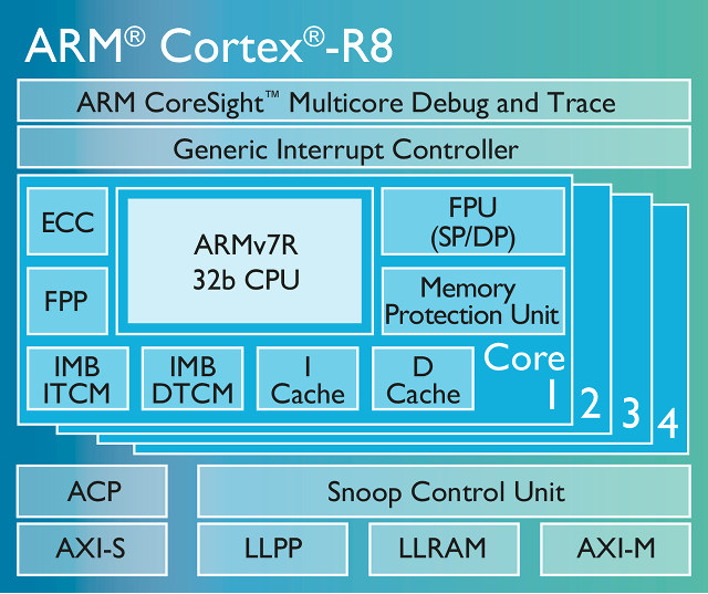 Arm Cortex R8 Real Time Processor Targets Ssds Lte
