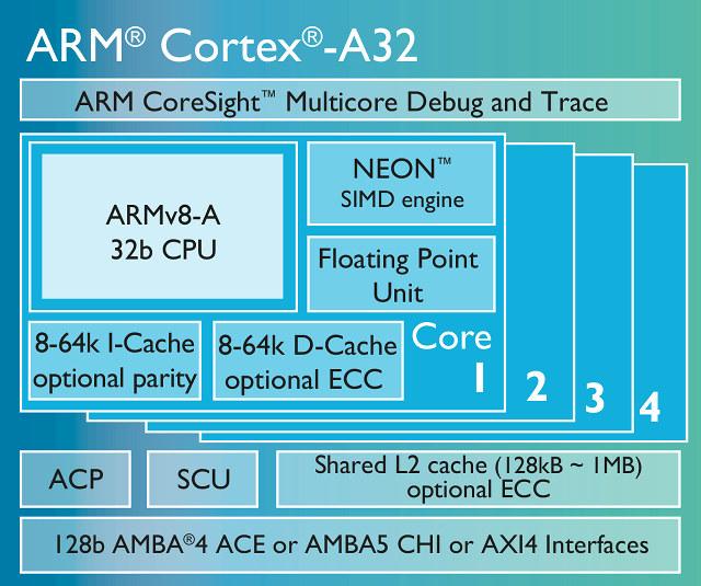 ARM_Cortex_A32