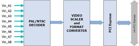 AVC8000nano_Block_Diagram
