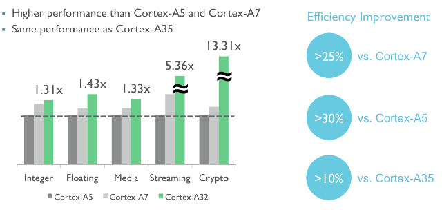 Cortex-A32_Performance