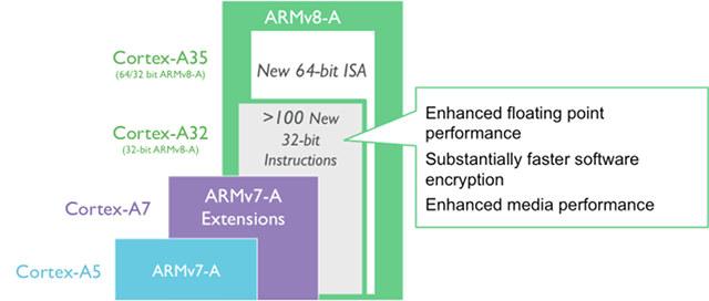ARM Unveils Ultra-efficient Cortex-A32 32-bit Processor