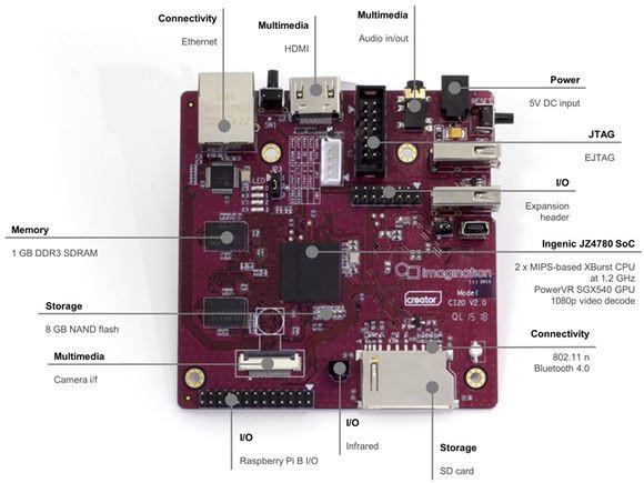 Creator_CI40_Board