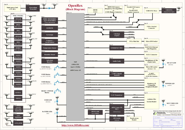 OpenRex Block Diagram (Click to Enlarge)