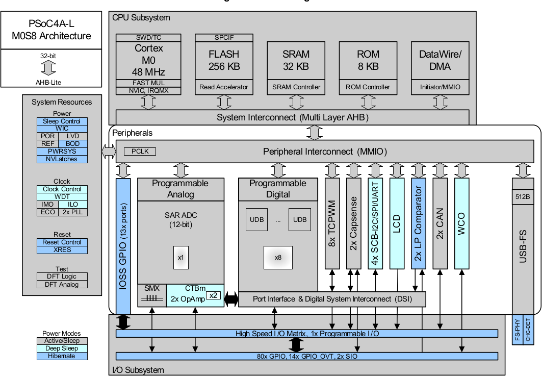 PSoC 4200L Block Diagram (Click to Enlarge)