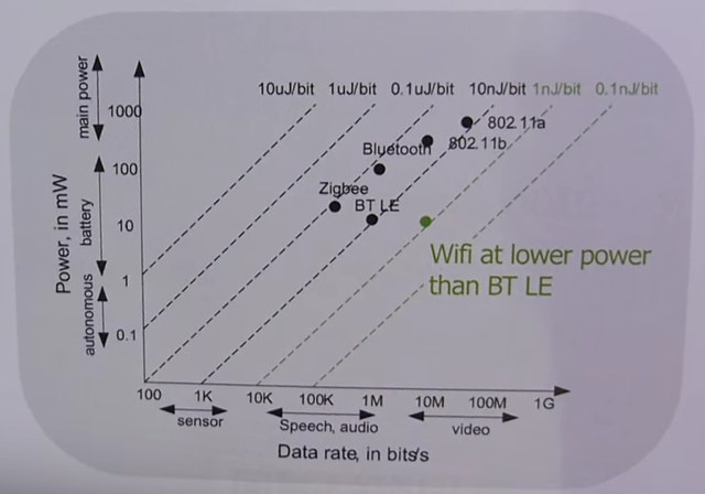 RKi6000_Bitrate_Power_Consumption