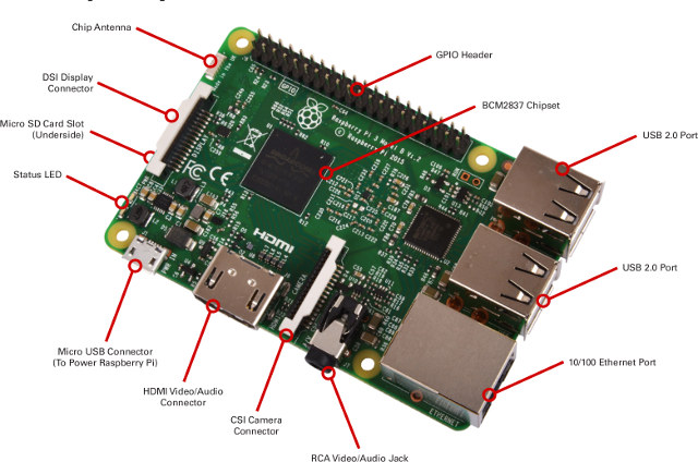 Raspberry Pi 3 Board Description (Click to Enlarge)