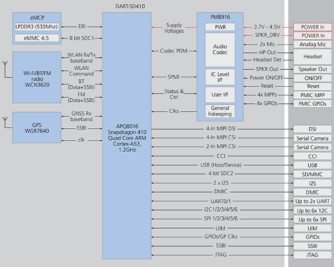 DART-SD410 Block Diagram