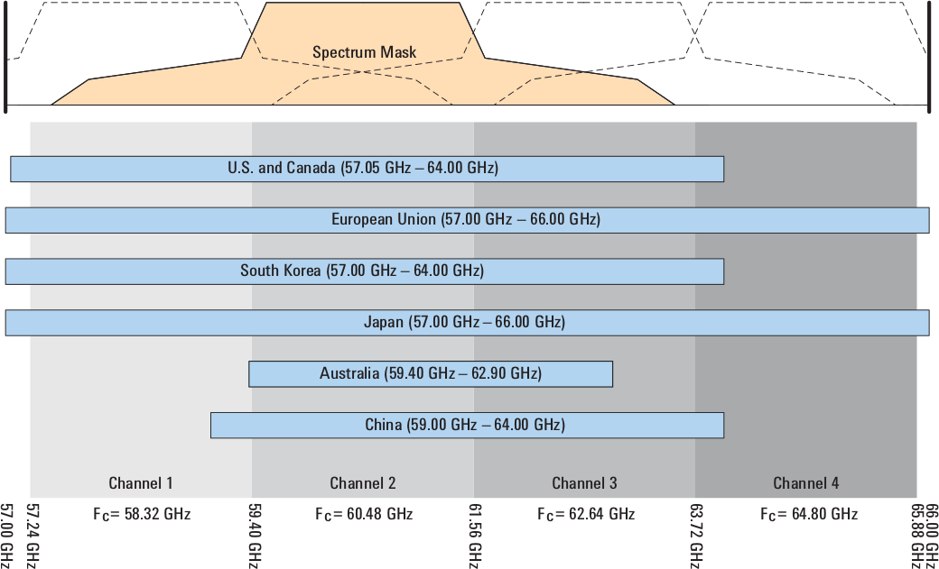 60 GHz Frequency Bands for 802.11ac per Regions/Countries