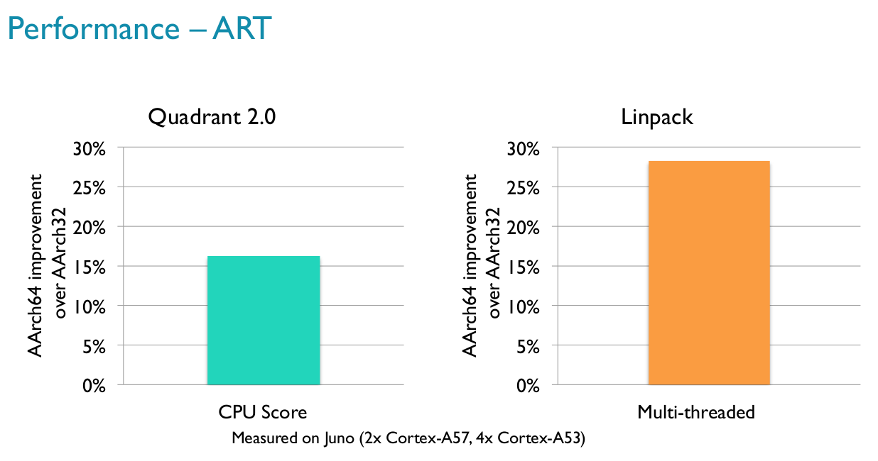 64-bit ARM (Aarch64) Instructions Boost Performance by 15 to 30