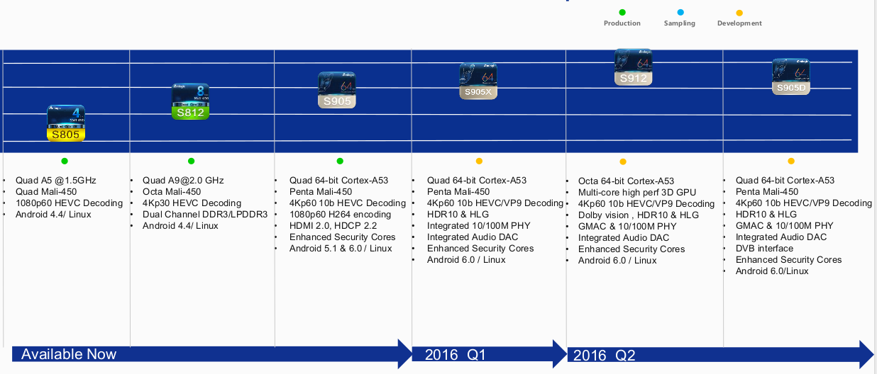 Amlogic_Roadmap_2015-2016.png (1236×528)