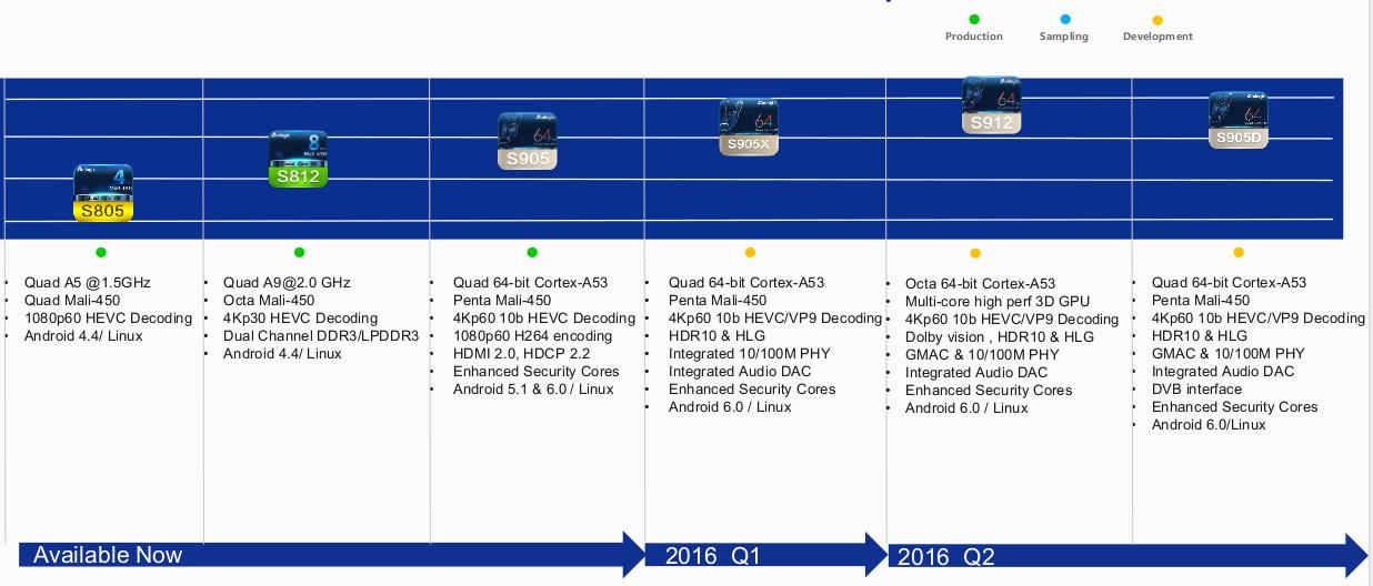 Amlogic 2016 Roadmap Reveals Upcoming S905D Processor