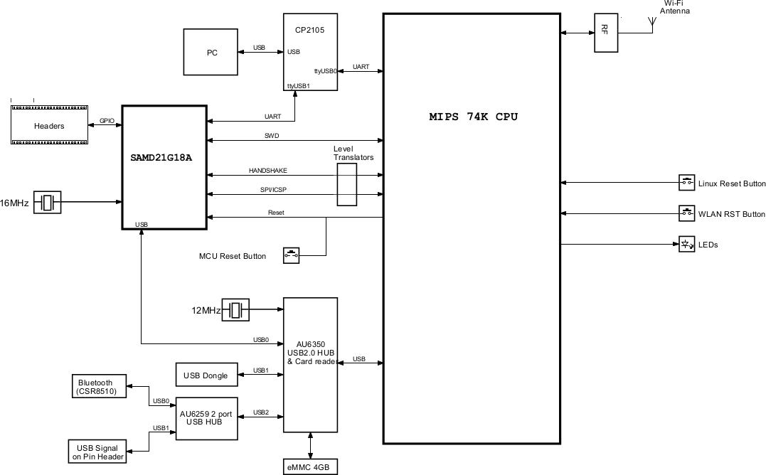Arduino tian board combines atmel d mcu atheros ar