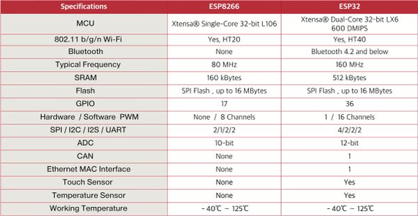 ESP8266 and ESP32 Differences in One Single Table
