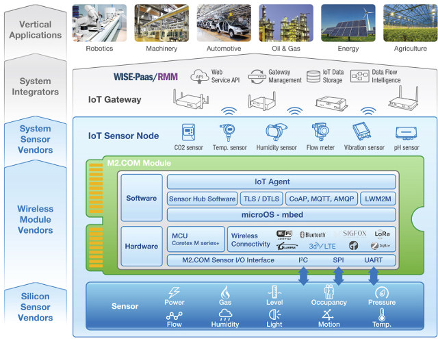M2 com is a standard for iot sensors based on m 2 form factor for Architecture iot
