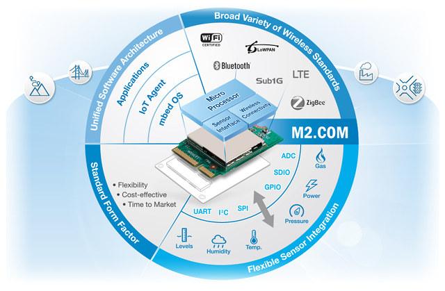 M2.COM_Architecture_2